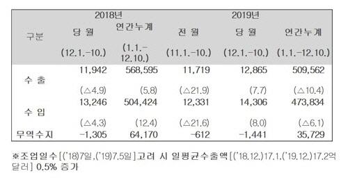 12월 1∼10일 수출 7.7% 증가...반도체는 23% 감소